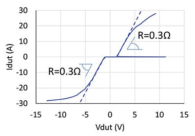 Figure20: 100ns/10ns TLP I-V curve for 15 kV device