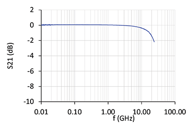 Figure22: Insertion loss for protection with Cu pillars