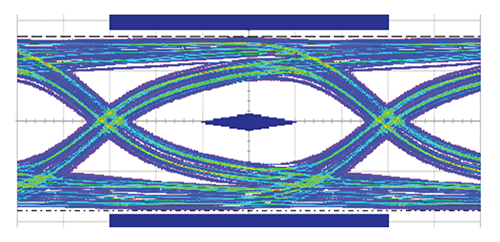 Figure23: Eye diagram for a USB3.1 protection. Horizontal scale is 16.ps/div; vertical scale is 325 mV/div.