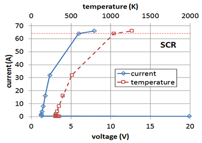 Figure 3: Simulated I-V TLP curve in the SCR direction (without low voltage trigger: Vt1 ≈ 80 V). The voltage axis is cut at 20 V.