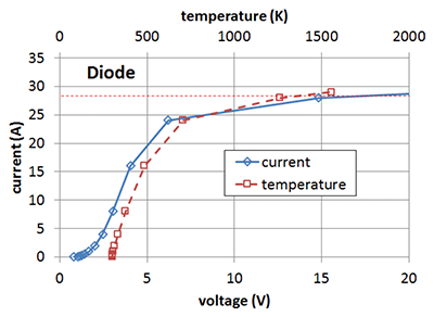 Figure 4: Simulated TLP I-V curve in the diode direction