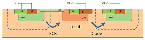 Figure 6: Symmetric layout with separate but integrated SCR and diode