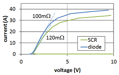 Figure 7: Simulated TLP I-V curve for SCR and diode. The voltage axis is cut at 10 V.