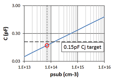 Figure 8: Simulated dependence of the capacitance on substrate dope concentration. No interface charge.