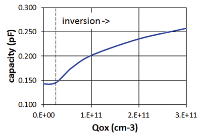 Figure 9: Simulated impact of the oxygen charge Qox on the junction capacitance. Below 2e10 cm-2, no inversion takes place. Beyond, the capacitance increases with Qox.