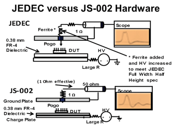 Figure3: JEDEC and JS-002 platform hardware schematics