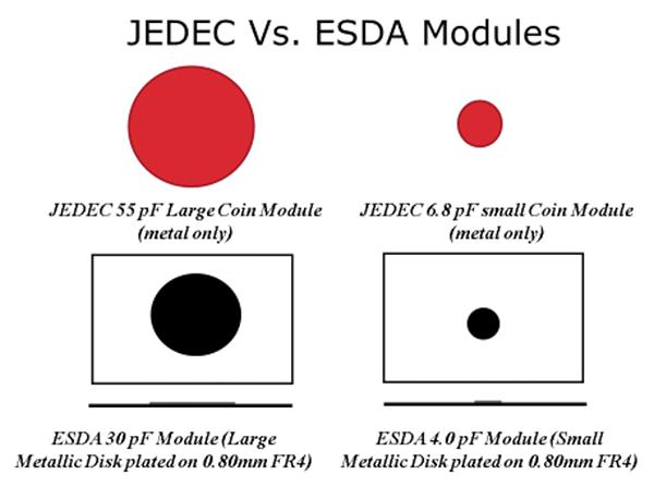 Figure4: ESDA and JEDEC verification module comparisons; JS-002 uses the JEDEC module