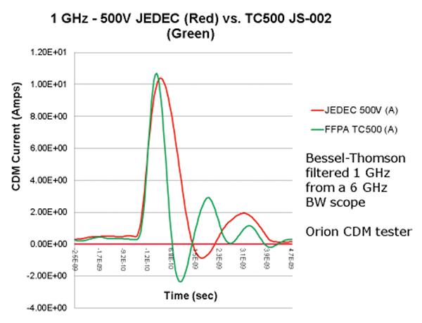 Figure5: CDM waveform of a large JEDEC verification module at +500V JEDEC versus JS-002 TC500 at 1 GHz