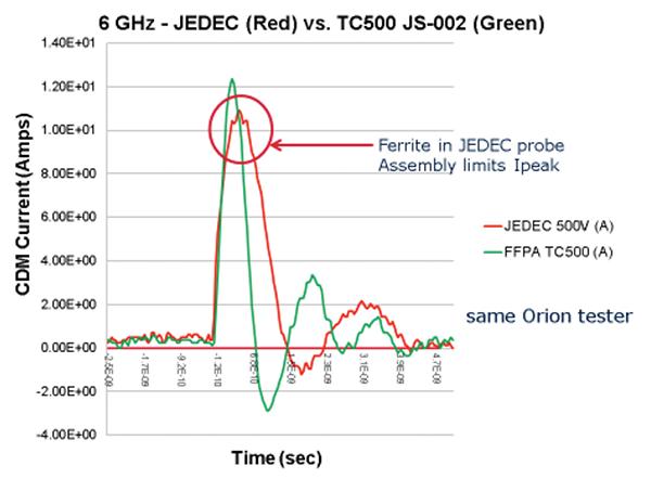 Figure6: CDM waveform of a large JEDEC verification module at +500V JEDEC versus JS-002 TC500 at 6 GHz