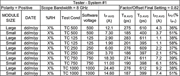 Figure7: Example recording sheet of JS-002 waveform data showing factor resulting in the TC (test condition) voltage [8]
