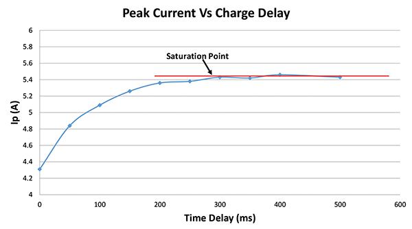 Figure8: Example peak current vs. charge time delay plot showing the saturation point / charge time delay [8]