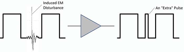 """Figure1: EMI transient causing an """"extra"""" pulse in a digital circuit"""