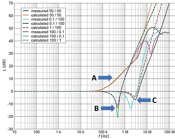 Figure10: Insertion loss of a typical EMI filter at 50/50 and 0.1/100 Ohms (Source: J. Drinovsky, Z. Kejik, V. Ruzek, and J. Zachar, International Journal of Circuits, Systems and Signal Processing, Issue 3, Volume 5, 2011)