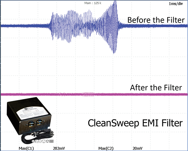 Figure11b: Performance of a specialized EMI filter (OnFILTER CleanSweep® AFN515FG)