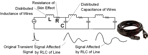 Figure12: Power cables as a distributed network