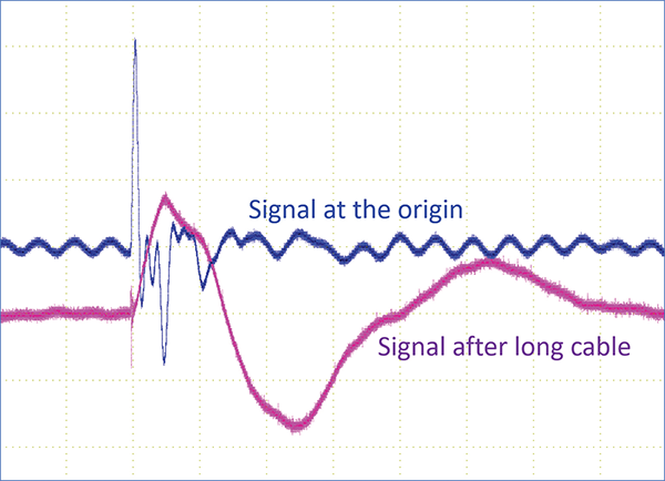 Figure13: Transient signal at the origin and after long power cable