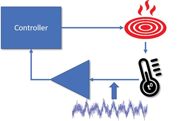 Figure2: EMI causing sensor misreading