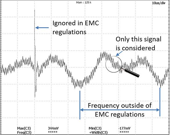 Figure5: A waveform of EMI signal on power line