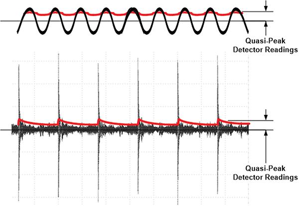 Figure9: Readings of quasi-peak detector