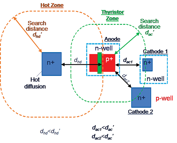 Figure 1: EDA method to identify latchup. The dashed lines indicate the distances dac' and dhd' at which EDA tool checks for the presence of the parasitic thyristors in layout.