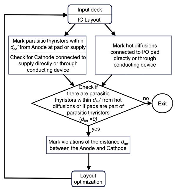 Figure 2: Methodology for sensitive parasitic thyristor identification.