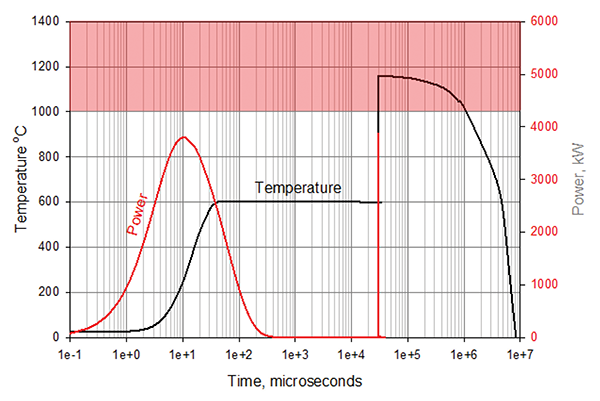 Figure 10: Example of temperature rise for a 25 mm MOV subjected to two 6 kA Ip surges