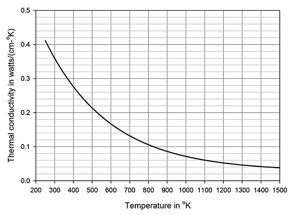 Figure 3: Thermal conductivity of ZnO
