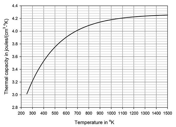Figure 4: Thermal capacity of ZnO