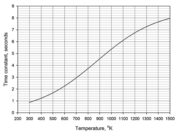 Figure 5: Time constant of ZnO