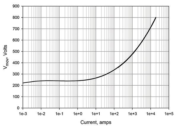 Figure 6: Variation in MOV clamping voltage with current for the type of MOV chosen