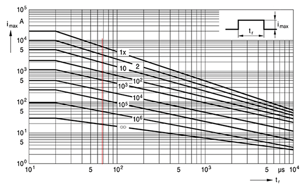 Figure 7: Derating curves for the chosen MOV