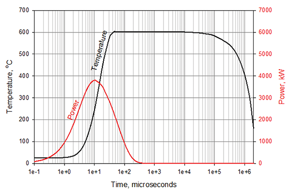 Figure 9: Example of temperature rise in a 25 mm MOV subjected to one 6 kA Ip surge
