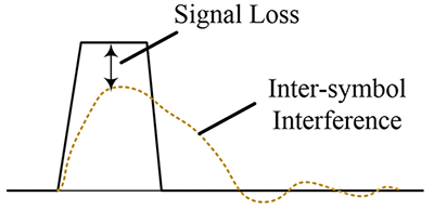 Figure1: Demonstrating signal loss and interference