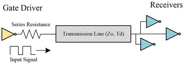 Figure12: Example of series termination
