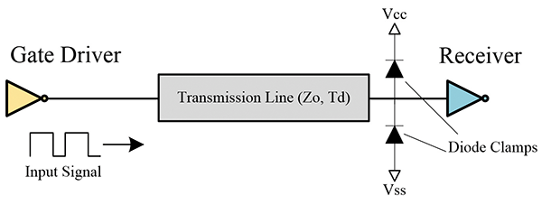 Figure15: Example of diode termination