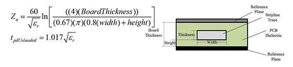Figure17: Unloaded stripline characteristic impedance and delay