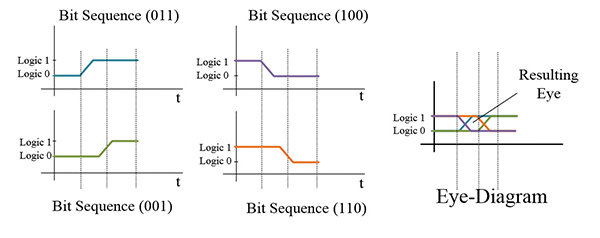 Figure18: The creation of an eye-diagram from bit sequences (011, 100, 001, and 110).
