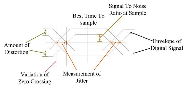 Figure19: The eye diagram explained