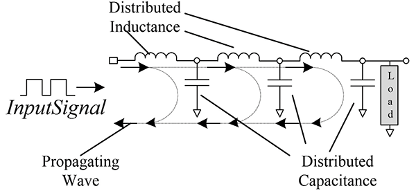 Figure3: Distributed element conductor model