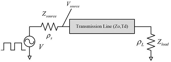 Figure4: Basic transmission line setup