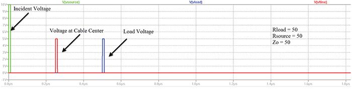Figure7: Simulation result for match load/source/transmission line