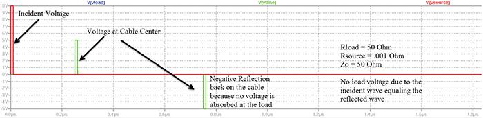 Figure8: Simulation result for unmatched load (shorted load) to transmission line
