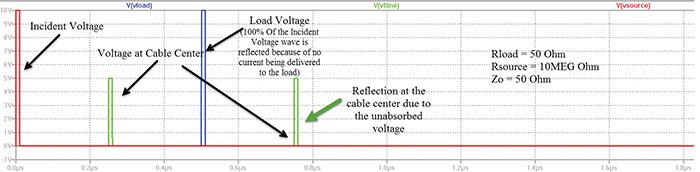 Figure9: Simulation result for unmatched load (open load) to transmission line