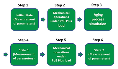 How IEC 60512-99-001 Compliance Ensures Power over Ethernet Plus
