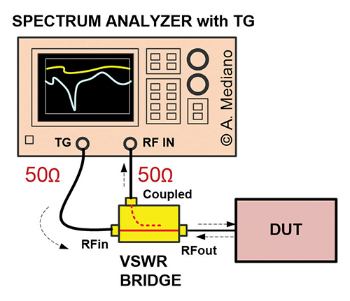 Evaluate Resonances with Near Field Probes and VSWR Bridges | In