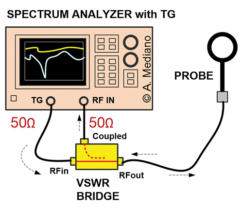 Evaluate Resonances with Near Field Probes and VSWR Bridges