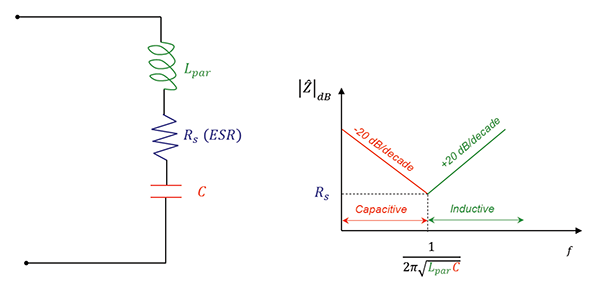impedance of the four passive circuit components  r  l  c  and a pcb trace